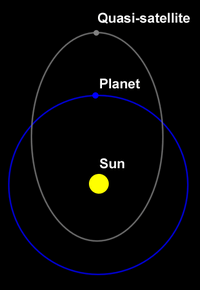 200px-quasi-satellite_diagram